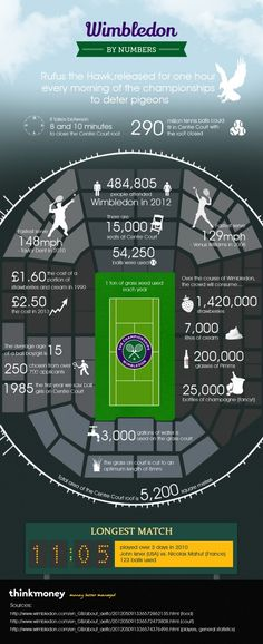 Check out these Wimbledon statistics from previous years #wimbledon #tennis