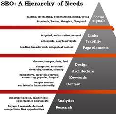 SEO-Hierarchy-Needs