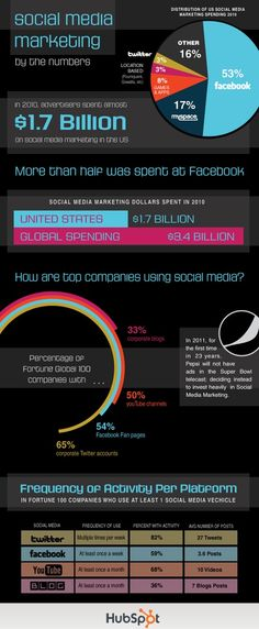 Infographic on corporate use of social media