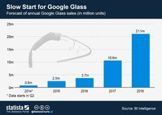annual Google Glass sales | Statista | May 2013