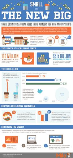 #Infographic: Small Is the New Big
