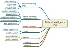 Artificial Intelligence Definition, Types Of Intelligence, Machine Learning Artificial Intelligence, Artificial Intelligence Technology, Intelligence Quotes, Computer Programming, Computer Science, Chess Program, Speech Text