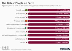 Infographic: The Oldest People on Earth... This chart shows the age and place of birth of the oldest living people in the world. | Statista ... #Infographics #Data #Maps