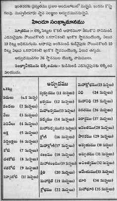 TELUGU WEB WORLD: 07/21/11 Writing Quotes Inspirational, Telugu Inspirational Quotes, Astrology Telugu, Vedic Astrology, Vedic Mantras, Hindu Mantras, Alphabet Writing, Alphabet Charts, Telugu Jokes