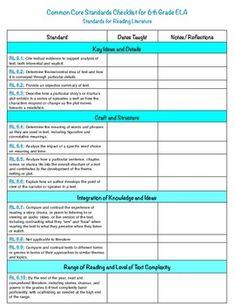 About 5th grade on pinterest 6th grade ela common core checklist