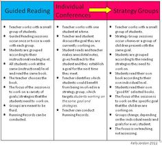 Guided Strategy Groups also CAFE and reading strategies resources