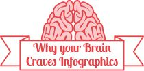 Interactive Infographic - 13 Reasons Why Your Brain Craves Infographics