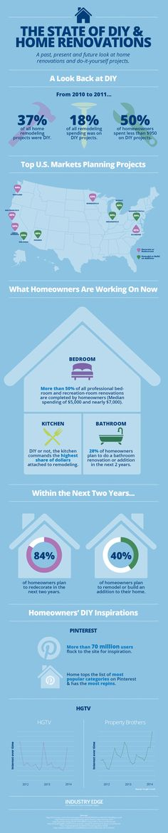 The State of DIY: Why More Homeowners Are Ready to Get Hands-On - Industry Edge