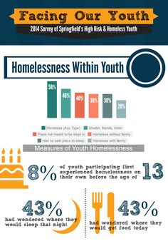 Infographic: Survey of High-Risk and Homeless Youth At Risk Youth, Dysfunctional Family, High Risk, Human Trafficking, Foster Care, Social Work, Homeschool, Quebec City, How To Plan