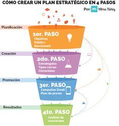 4 pasos para crear un plan estratégico de email #marketing http://vilmanunez.com/2014/11/14/crear-plan-estrategico-email-marketing/