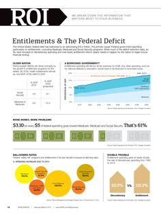 Entitlements and the Federal Deficit | NFIB