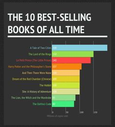 The Best-selling Books of All Time, According to Wikipedia