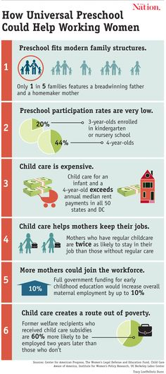 INFOGRAPHIC: How Universal Preschool Is an Economic Boon to Working Mothers   The Nation