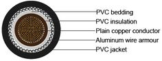 BS 6346 Standards PVC Insulated Cables,1900/3300V - Single-core cables with…
