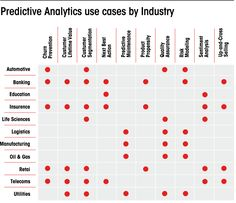 Big Data is Dead: Long Live Predictive Analysis Computer Technology, Computer Programming, Computer Science, Programming Languages, Social Media Analytics, Data Analytics, Data Science, Life Science, Machine Learning Deep Learning
