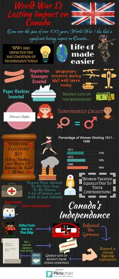 WWI Infographic Fall 2015 Technology Tools, Wwi, Fall 2015, Infographics, Life, Infographic, Infographic Illustrations, Info Graphics