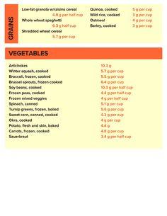 More fiber Rich Foods List