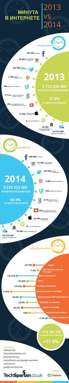 Что происходит в интернете за одну минуту (инфографика) - ReklaMaster.com