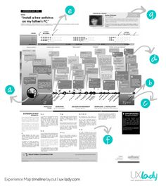 Infographic: Experience Maps - Install a Free Antivirus on My Fathers's PC Experience Map, Customer Experience, Design Thinking Process, Design Process, Web Design, Tool Design, Lean Startup, Process Map, User Centered Design