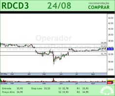 REDECARD - RDCD3 - 24/08/2012 #RDCD3 #analises #bovespa