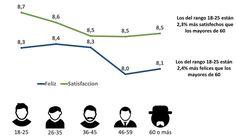 Los jóvenes de estrato 1 son 9,0% más felices que los jóvenes de estratos 5 y 6 (@DNP_Colombia)