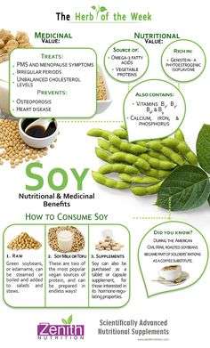 The Herb Of The Week Soy - nutritional & medicinal benefits. Treats PMS & Menopause symptoms, Irregular periods, Unbalanced cholesterol levels, Prevents Osteoporosis, Heart disease. Sources of Omega-3 fatty acids, Vegetable proteins, rich in genistein - A phytoestrogenic isoflavone,  Calcium, Iron & Phosphorus. How to consume Soy - raw, soy milk or tofu, Supplements. Best supplements from Zenith Nutrition. Health Supplements. Nutritional Supplements. Health Infographics