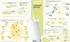 Control a 'boom' lácteo está en la exportación