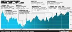 Los problemas crecen para Draghi con el acelerón del euro hacia los 1,40 dólares - Noticias de Inversión