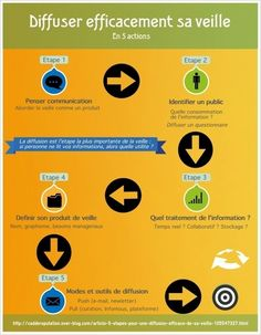 Infographie : comment diffuser les résultats de sa veille ?