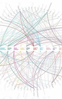 Infographic: 80 Designs That Changed The World | Co.Design | business + design