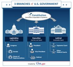Diagram of us govt block and schematic diagrams branches of government diagram color coding checks and balances rh pinterest com diagram of us federal court system us government savings bonds ccuart Images