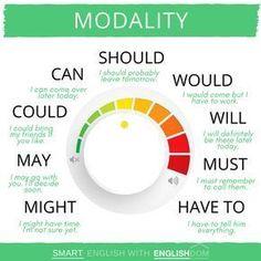 Educational infographic & data visualisation   MODALITY.   Infographic   Description  MODALITY.    – Infographic Source –