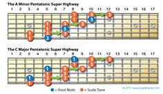 There is a road that every guitar player must travel down on their way to six string mastery. That road's name is: The Pentatonic Super Highway