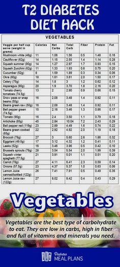8 Refined Tricks: Diabetes Cure Medicine diabetes tips products.Diabetes Breakfast Grain Free diabetes tips peanut butter.Reverse Diabetes Tips. Best Vegetables To Eat, Vegetables For Diabetics, Party Food For Diabetics, Recipes For Diabetics, Frozen Vegetables, Three Week Diet, Coconut Dessert, Diabetic Tips, Diabetic Snacks Type 2