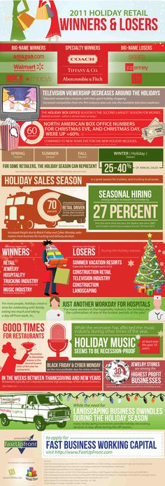 #Holiday Retail Winners and Losers