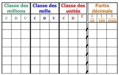 Tableaux numération et mesures Decimal, Multiplication, Fractions, Homeschool Math, Curriculum, Cycle 3, Math Numbers, Place Values, Interactive Notebooks