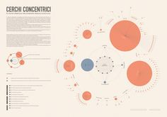 CERCHI CONCENTRICI - ​Kant & Data Visualization on Behance