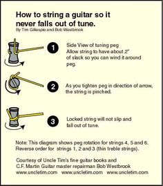 I used this as a reference when replacing a broken string on a scroll-head Appalachian dulcimer.