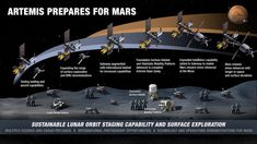 NASA's Artemis Base Camp on the Moon Will Need Light, Water and Elevation United Airlines, Joe Biden, Programme Apollo, Space Station Orbit, Additional Science, Nasa Engineer, Back To The Moon, Moon Surface, Universe Today
