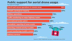 'Surprising' drone study shows how people really feel about drones - MarketWatch