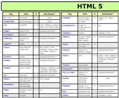 HTML 5 CHEAT SHEET for Beginners: 10 Ways to Learn to Code via Brit + Co.