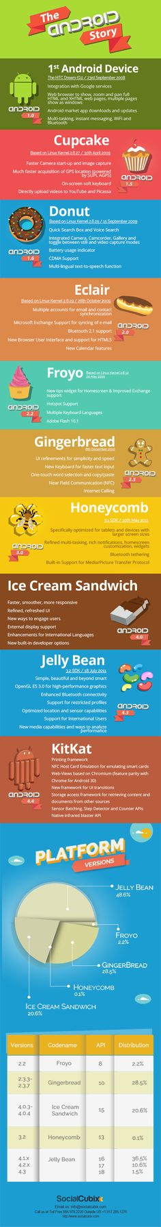 The Android Story  #Infographic #Android #Technology
