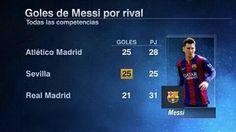 Los rivales favoritos de Leo Messi