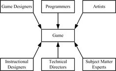 Best Free Online Resources to Lear Game Development