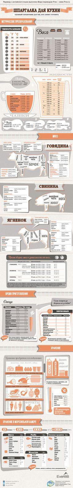 Незаменимая инфографика для любителей готовить. Здесь вы найдете полезную информацию о том сколько нужно жарить мясо в зависимости от его веса, или сколько по времени готовить различные виды овощей, сколько миллилитров в ложках и многое другое.#инфографика