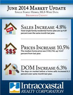 June 2014 Market Update for Brunswick County, NC