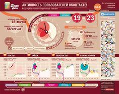 инфографика Активное время в сети для Jagajam (Инфографика) - фри-лансер Лидия Веллес [velles].