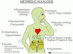 Road to RN (Metabolic Acidosis & Metabolic Alkalosis S&S; Acidosis And Alkalosis, Respiratory Alkalosis, Metabolic Alkalosis, Respiratory Therapy, Metabolic Syndrome, Nursing School Tips, Nursing Notes, Nursing Schools, Nursing Tips