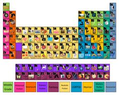 periodic table of ya authors made by leanne posey inspired by 2014 summer readings