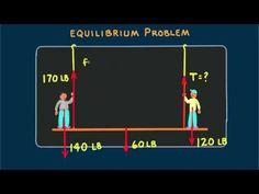 Hewitt-Drew-it! PHYSICS 1. Equilibrium Rule Hewitt-Drew-it! - YouTube